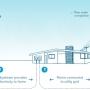 Aerogenerador Electrico, curso  online.Construccion de turbinas eolicas.